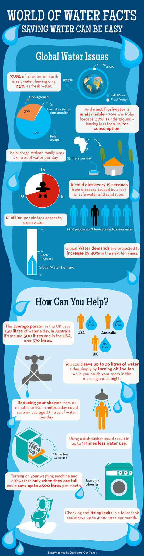 infographic-world-of-water-facts-big